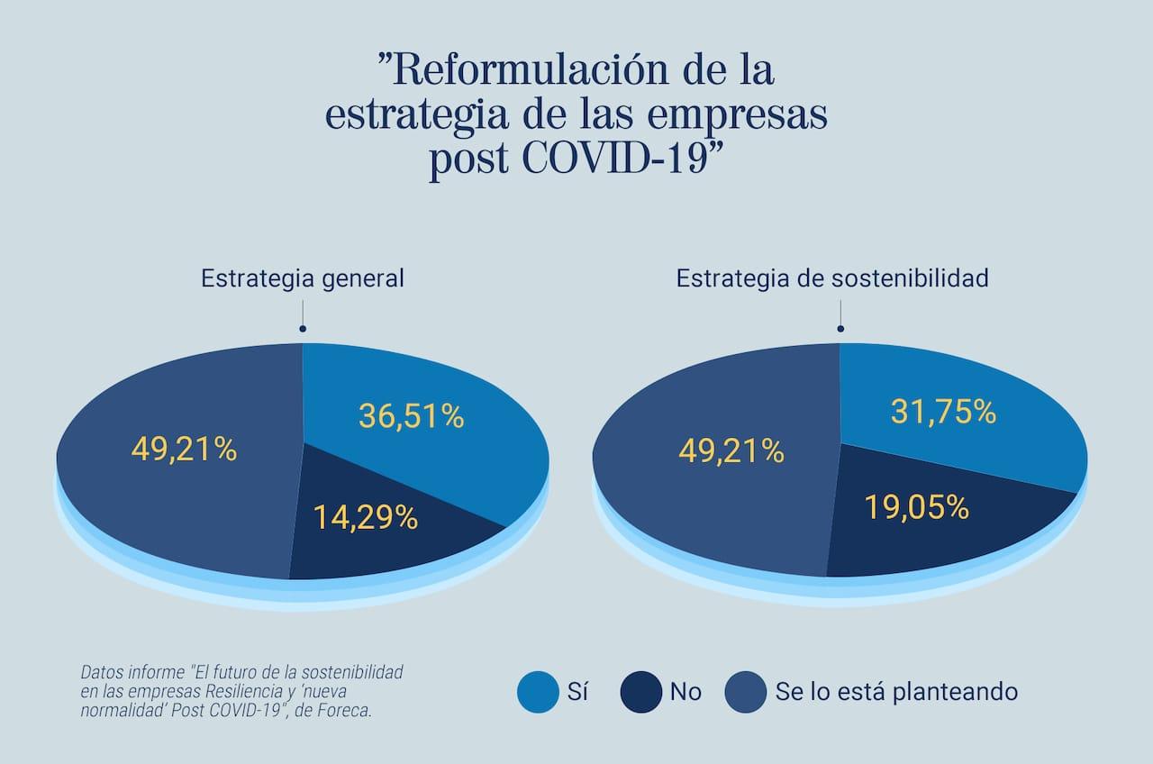 Reformulación de estrategia empresas post COVID-19