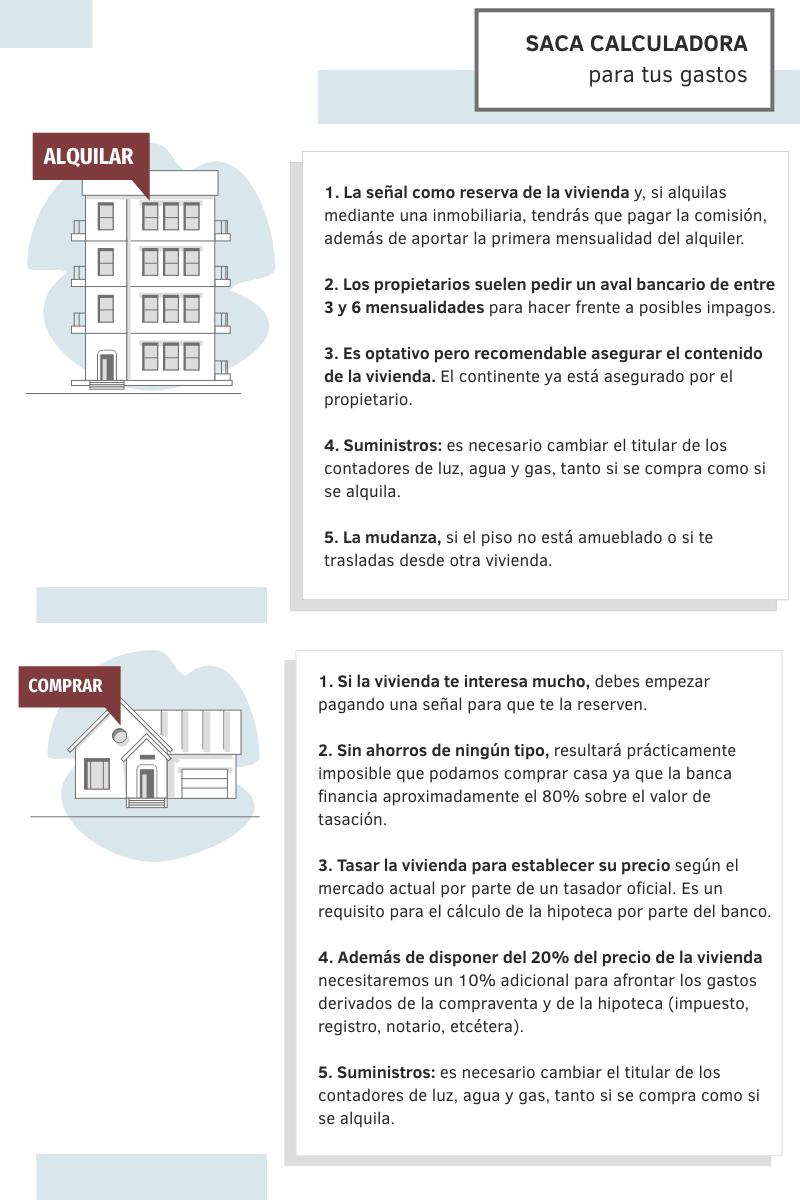 Infografía: ¿Alquilar o comprar?