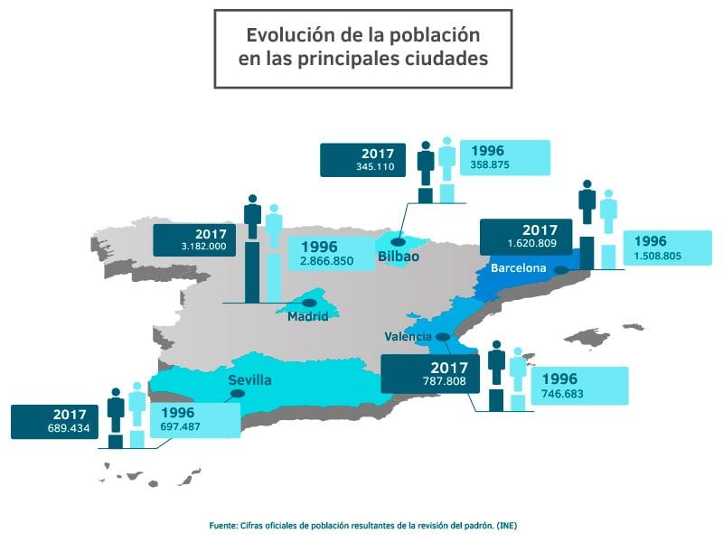 Evolución de la población en las diferentes ciudades