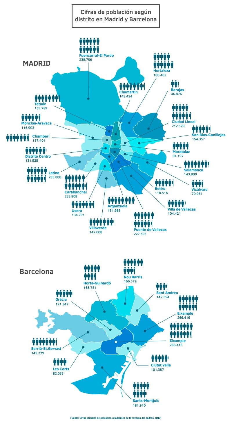 Cifras de población según distritos en Madrid y Barcelona