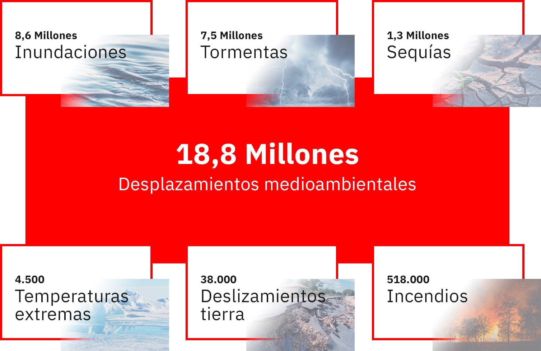 18,8 Millones desplazamientos medioambientales